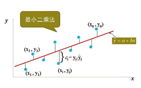用R语言进行数据分析:最小二乘法和最大似然法