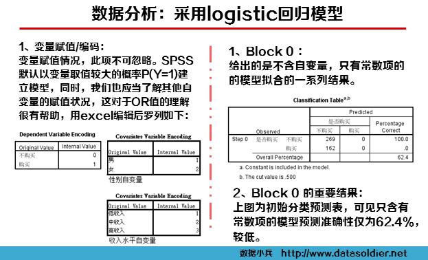 logistic回归案例6