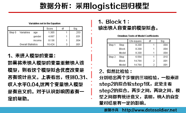 用SPSS建立Logistic回归客户购买模型-数据分析网