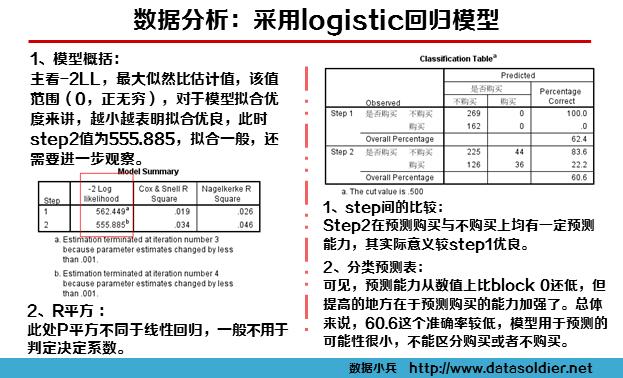 logistic回归案例8