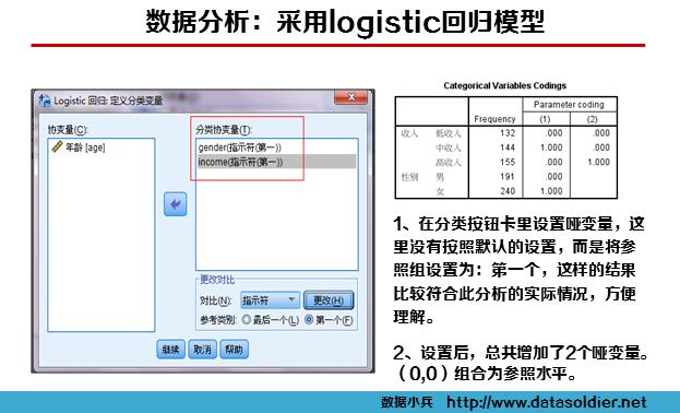 logistic回归案例11