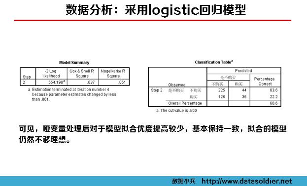 logistic回归案例12