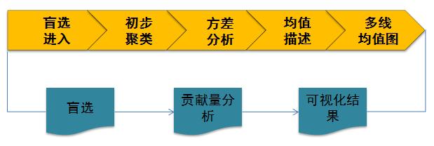 用SPSS进行聚类分析:变量筛选的一套方法-数据分析网
