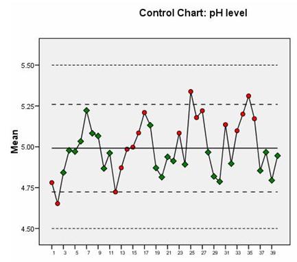 如何用SPSS绘制质量控制图?