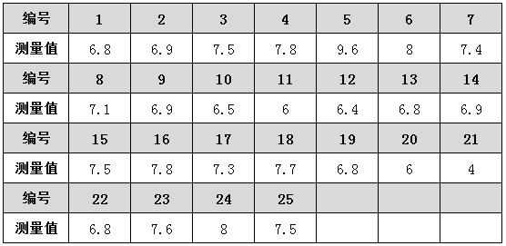 如何用SPSS绘制质量控制图?-数据分析网