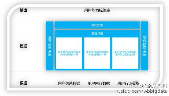 数据挖掘系列:用户画像之用户标签