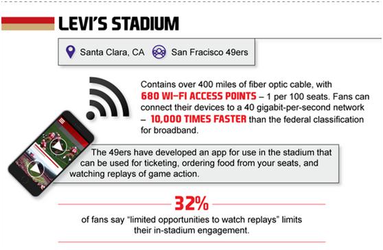 大数据是如何改善球迷现场看球体验?