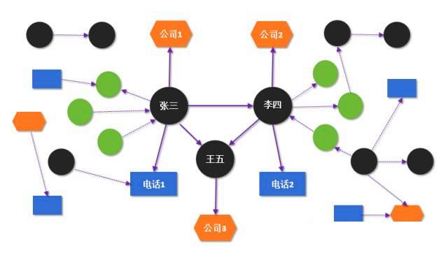 普惠首席数据科学家李文哲:知识图谱的应用