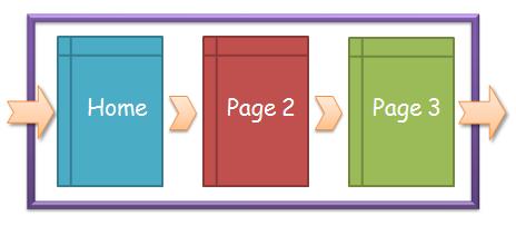 网站分析中的页面停留时间和网站停留时间详解