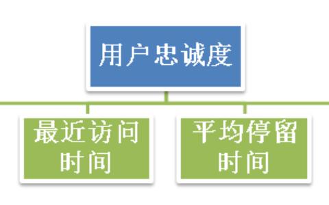 网站用户价值评分体系