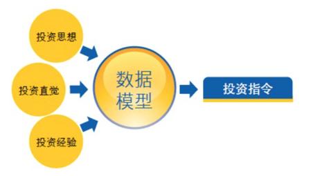 数据分析系列篇:互联网金融数据分析应用