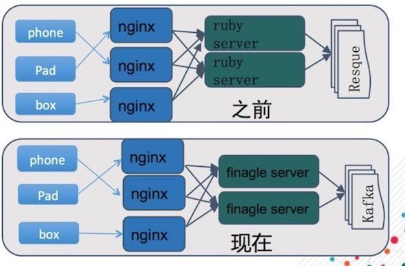 友盟吴磊:移动大数据平台的架构、实践与数据增值