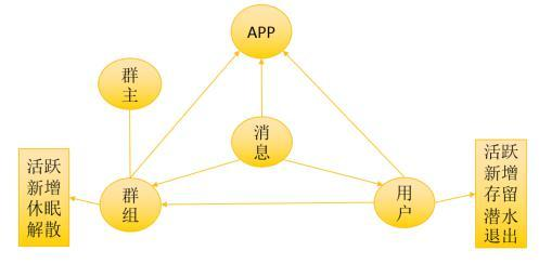 环信大数据总监黄智:环信成功社交大数据分析云服务解析