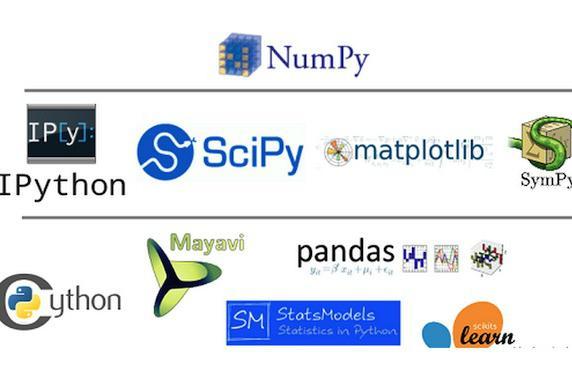 一篇文章入门Python生态系统
