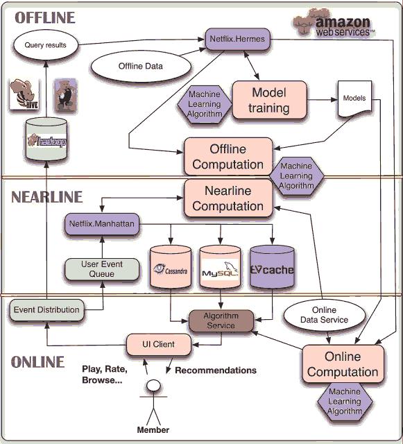 数据挖掘系列篇:Netflix机器学习系统的构建经验