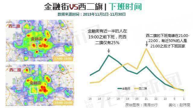 北京加班数据分析:西二旗完胜金融街