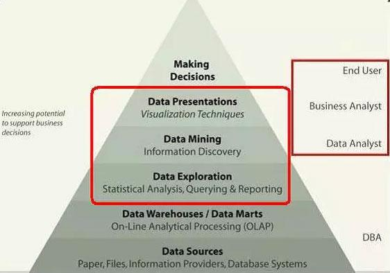 数据分析基础内容介绍:模型、工具、统计、挖掘与展现