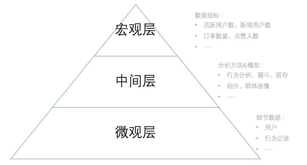 产品数据分析的三个层次