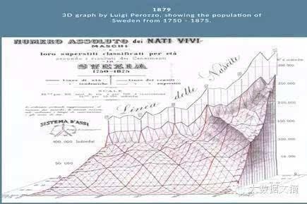 数据可视化的前生今世