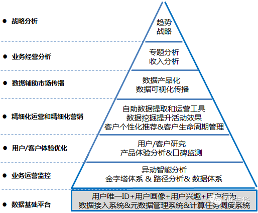 傅志华:大数据如何在企业落地0