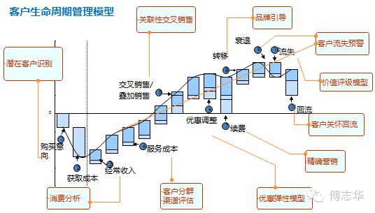 傅志华:大数据如何在企业落地