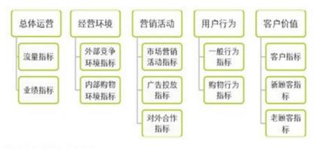 数据分析系列篇:数据指标体系建立