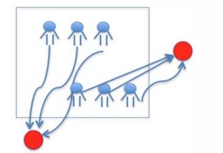 数据挖掘系列篇:推荐系统综述以及美团推荐系统介绍