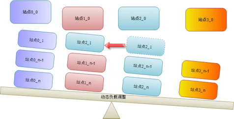 Tencent Analytics腾讯分析系统架构解析