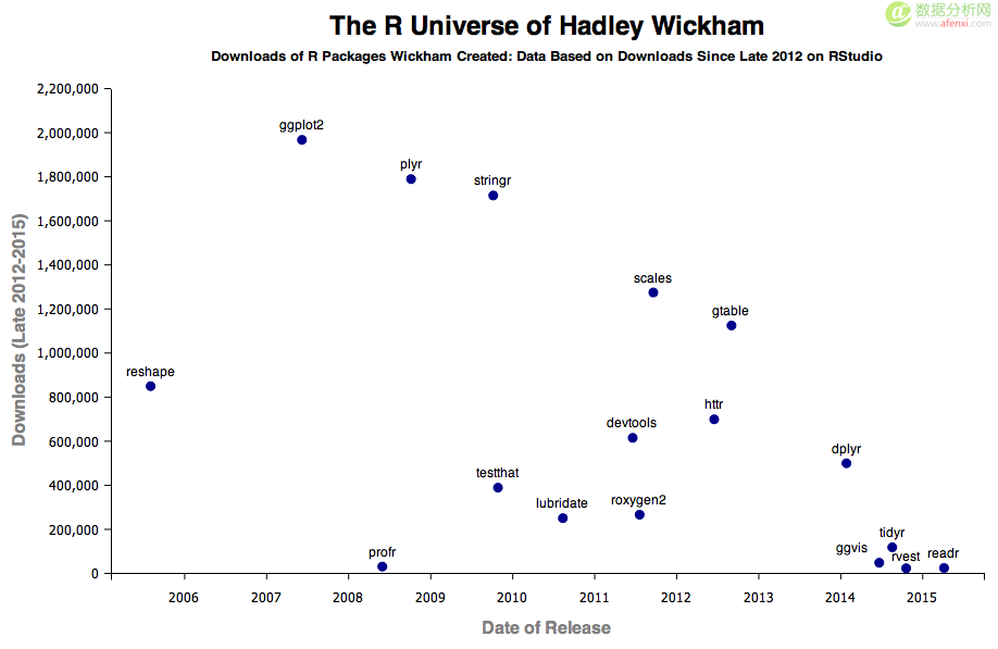 Hadley Wickham:一个改变了R的人
