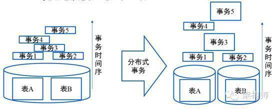 阿里巴巴分布式数据库服务实践-数据分析网