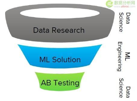data-driven-ML-innovation-funnel