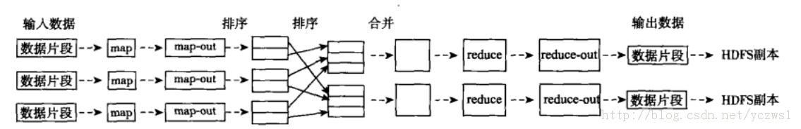 从内部机理的角度,详细分析Hadoop的核心架构