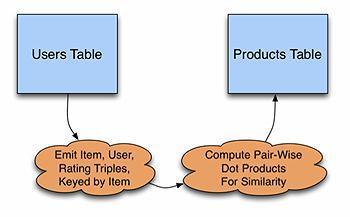 如何从零构建实时的个性化推荐系统?