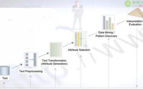 用文本挖掘和机器学习洞悉数据