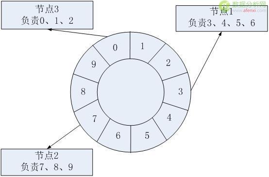 想学大数据?先打好分布式系统的基础