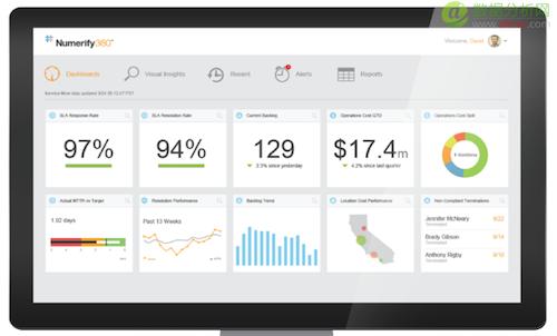 云分析初创企业 Numerify 获 1500 万美元 B 轮融资并转型为面向 IT 运维提供分析应用
