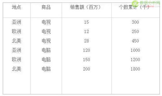 AOI方法挖掘结果表格表示示意描述