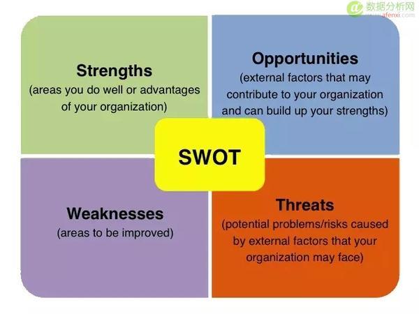 商业分析能力是怎样炼成的?