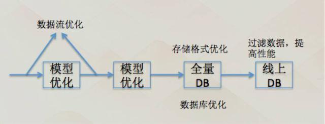 一号店用户画像分析系统实践