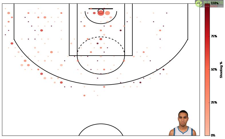 如何使用Python创建一个NBA得分图?