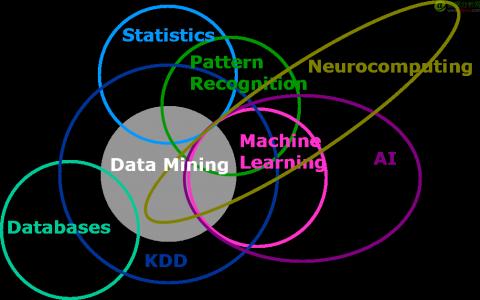 机器学习和统计模型的差异