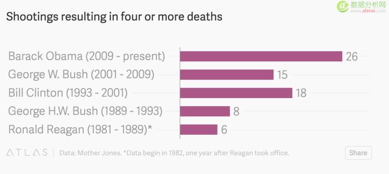 五个例子教会你辨真伪数据图表中的陷阱