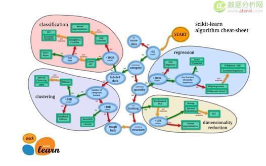 已经证实提高机器学习模型准确率的八大方法