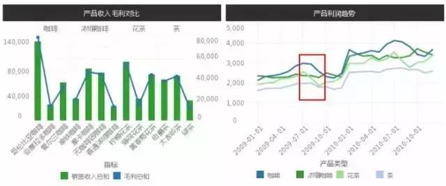 产品利润趋势2