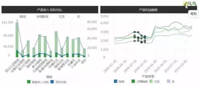产品毛利与利润趋势2