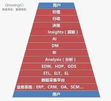 张溪梦:数据从哪里来? 应去服务谁?-数据分析网