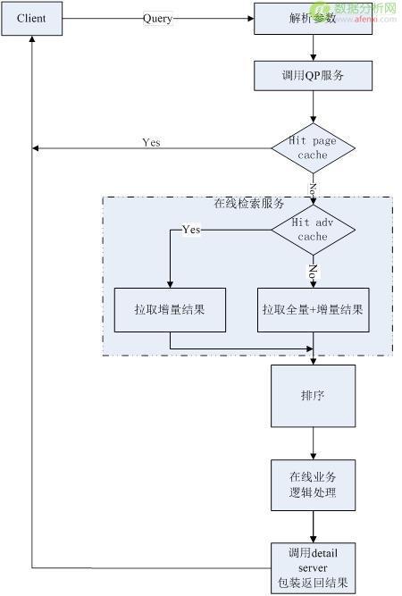 详谈京东的商品搜索系统架构设计