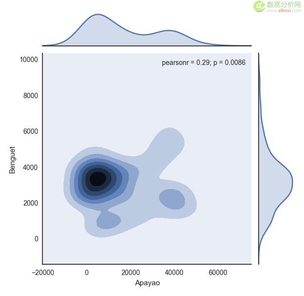 如何通过Python来开始数据分析