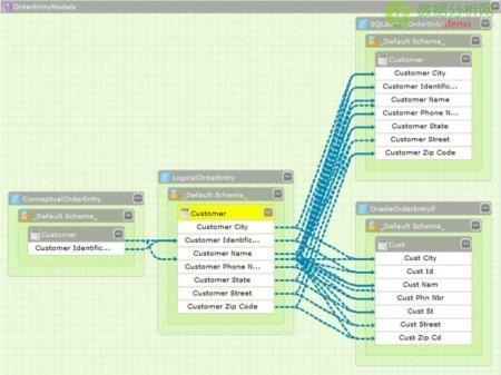 最流行的六大数据模型工具