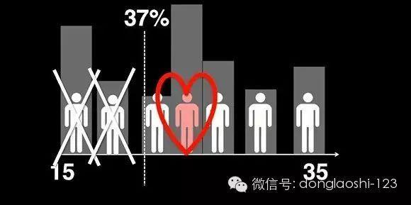 为什么大数据帮不了你找到女朋友?